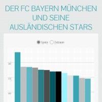 Infographic: Der FC Bayern München und seine ausländischen Stars