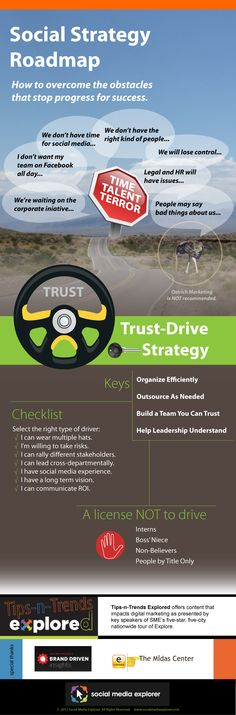 Road blocks keeping your brand from implementing a social strategy? Here is a glance-n-go graphic to get you going forward fresh from Nick Westergaard's presentation at Explore Minneapolis. Infographic designed from event coverage by Andrea Cook.