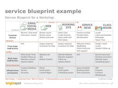 Library Service Design and Assessment - service blueprint example for workshop delivery
