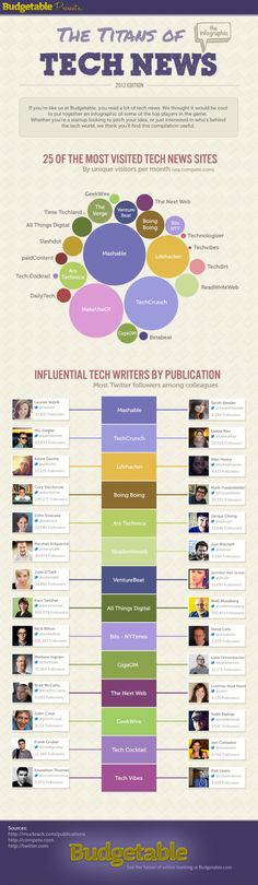 The Titans of Tech News #Infographic