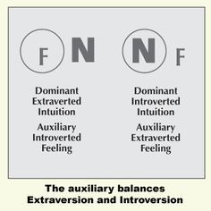 The Myers & Briggs Foundation - The Auxiliary Function
