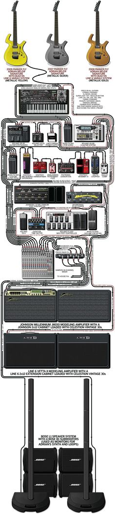 Adrian Belew – 2010 Adrian's guitar rig with detailed diagram!  WOW -- this is crazy!!! ;>)