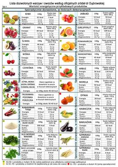 What can you eat during a fruit and vegetable diet by Dr. Homemade Protein Shakes, Easy Protein Shakes, Protein Shake Recipes, Fruit And Vegetable Diet, Healthy Cooking, Healthy Eating, Diet Recipes, Healthy Recipes, Grapefruit Diet