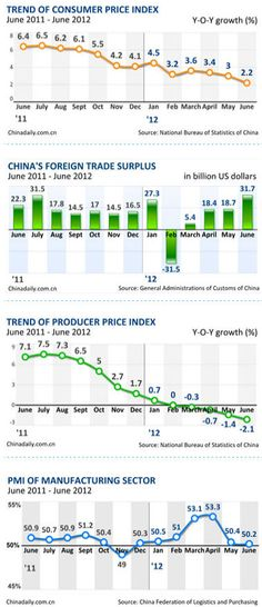 China's CPI grew 2.2% in June, down from May's 3.0%, according to the National Bureau of Statistics.    Read more: http://www.chinainternetwatch.com/1513/chinas-economy-in-four-charts-2012h1/