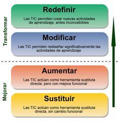 para integrar las TIC en procesos educativos debemos diferenciar las opciones que nos ofrecen