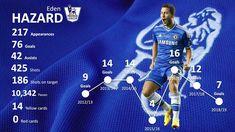 Create football player infographic using PowerPoint - Eden Hazard stats in the premier league Powerpoint Tutorial, Powerpoint Tips, Football Themes, Football Players, Hazard Chelsea, Chelsea Players, Player Card, Eden Hazard