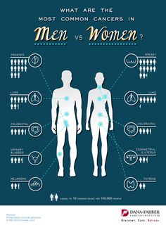 The most common cancers in men vs. women.