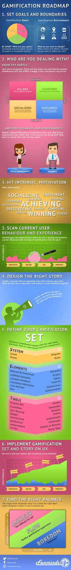 Gamification Infographic for the Fanminds Gamification Roadmap Model