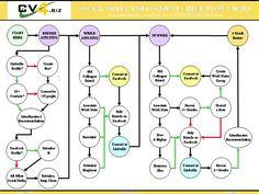 Professional Cv, Job Search, Step Guide, Names, Profile, Social Media, Simple, User Profile, Professional Resume