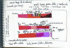 libro de artista, proceso linea de tiempo