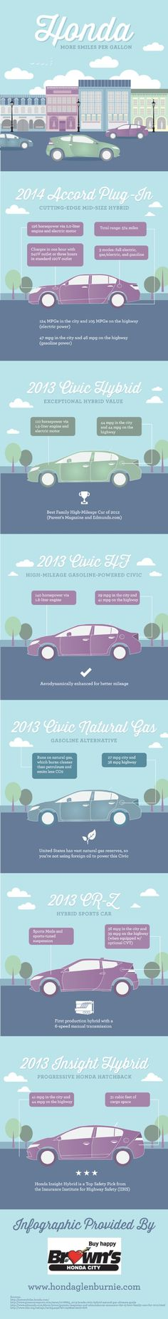 The 2013 Honda Insight Hybrid has a reputation for safety. In fact, this hatchback is a Top Safety Pick from the Insurance Institute for Highway Safety! You can read more about this amazing Honda and others on this infographic from a Baltimore Honda dealer.