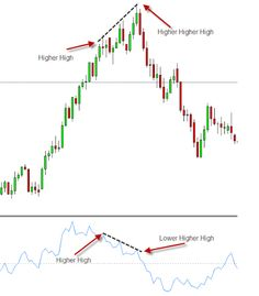 Momentum Divergence Trading | Learn Forex Trading #LearnForex-ForexCourses