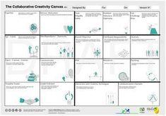 The Collaborative Creativity Canvas. Design Thinking, Creative Thinking, Marketing, Innovation Management, Brand Management, Business Model Canvas, Intrinsic Motivation, Journey Mapping, Creative Visualization