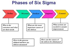 When it comes to process management, there are three main types that business owners can choose from; Lean, Six Sigma and Lean Six Sigma. They all have their benefits, but you need to make sure that you are choosing the right process for your business. Supply Chain Management, Change Management, Business Management, Business Planning, Visual Management, Program Management, Management Tips, Six Sigma Tools, Formation Management