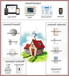 best deals on home security systems. Gorgeous Best Home Security Camera System Consumer Reports Appliances Pinterest And Deals On Systems Y