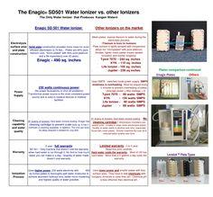 Why Enagic Kangen Water SD 501