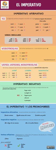 El Imperativo en español. Usos y formas. Infografía ELE