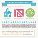 Infographic: Education First