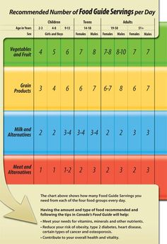 Canada Food Guide Servings Chart