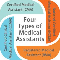 Four types of certified medical assistants