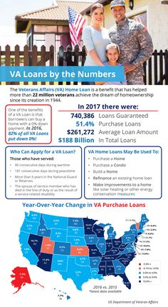 VA Home Loans are a great benefit for veterans. A VA loan is the easiest way to become a homeowner or move up to a nicer or larger home. Contact me to find out how you can get into a home with a VA loan. Real Estate Articles, Real Estate Information, Real Estate Tips, Veterans Administration, Veterans Affairs, Va Veterans, Home Buying Tips, Thing 1, First Time Home Buyers