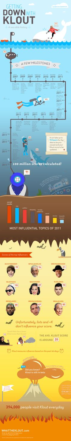 Getting down with Klout #infographic