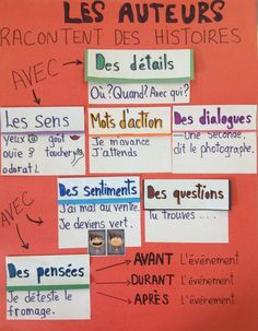 French anchor chart: authors tell stories Teaching French Immersion, French Flashcards, Classroom Charts, French Verbs, Writing Anchor Charts, Core French, French Classroom, French Resources, Speech Therapy Activities