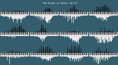 Histograms of how often each piano key is pressed in Chopin's etudes (Op. 10) | @kickassical on twitter