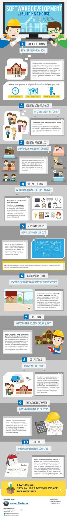 How Software Development is Like Building A House Infographic