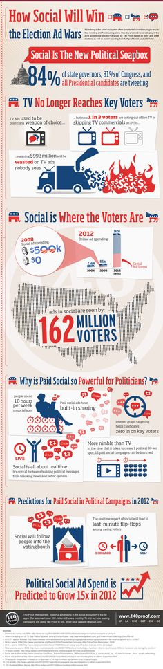 Social Media and Election Ad Wars