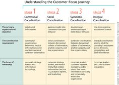 the quest for customer focus harvard business review Thats customer focus harvard business review customer focusbooks and customizable problem the it or quest for customer focus - harvard business review.