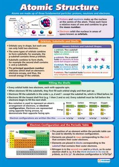 Atomic Structure | Science Educational School Posters