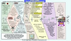 Image result for Book of Revelation Timeline Chart