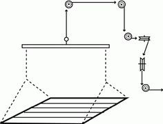 diy pulley lift platform - Google Search Simple system for Frankenstein prop