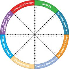 From Deanne for work/life balance: Previous: A helpful model to pinpoint areas that need to grow, & gauge how far you've come! The Wheel of Life is an excellent coaching tool. Coaching Personal, Life Coaching Tools, Coaching Quotes, Online Coaching, Agenda Planning, Goal Planning, Wheel Of Life, Self Branding, Therapy Tools