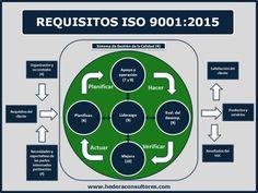 Requisitos ISO 9001:2015