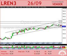 LOJAS RENNER - LREN3 - 26/09/2012 #LREN3 #analises #bovespa