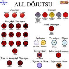 ALL DOJUTSU by AkuretariJW on DeviantArt Mangekyou Sharingan, Rinne Sharingan, Sharingan Eyes, Sasuke Uchiha Sharingan, Kakashi, Anime Naruto, Naruto Eyes, Anime Ninja, Naruto Funny