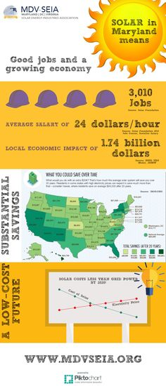 Solar in Maryland Means Good Jobs And A Growing Economy!