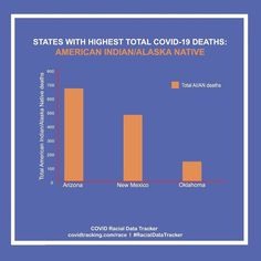 Source: The COVID Racial Data Tracker American Indians, Health Care, Death, Health