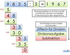Der Algorithmus der schriftlichen Division stellt eine hohe Anforderung für die Schülerinnen und Schüler der 4. Klasse dar. Daher habe ich z...