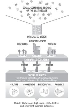 Social Business: Where It's Been & Where It's Going. [Infographic] #FlowConnection
