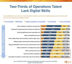 barely a third of enterprises today are happy with their internal talent's ability to drive positive outcomes from their analytical and crea...