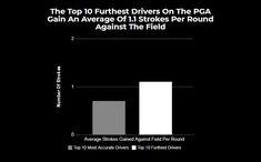 Average Driver Distance [2021 Age & PGA Comparison Chart] Woods Golf, Distance, Bar Chart, Age, Long Distance, Bar Graphs