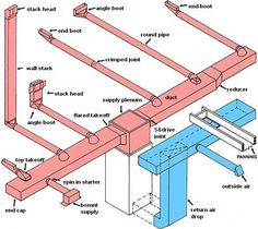 duct diagrams figure 1 hvac furnace and duct system air rh pinterest com Furnace Ductwork Plan Furnace Ductwork Design