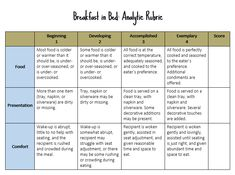 Whether you're new to rubrics, or you've used them for years without knowing their formal names, it may be time for a primer on rubric terminology. English Grammar Games, Cult Of Pedagogy, Breakfast In Bed, Public Speaking, Rubrics, Assessment, Teaching Ideas, Distance, Google Search