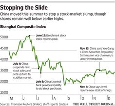 Beijing Probes Architects of Stock-Market Rescue - WSJ