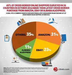 Αποτέλεσμα εικόνας για china e commerce infographics 2017