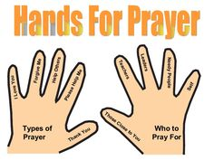 graphical representation of Dan Rector's illustration of hands to teach the types of prayer and who to pray for