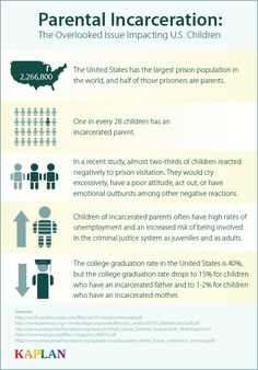 """""""1 in every 28 children has a parent behind bars."""" The impact of incarcerated parents: https://www.kaplanco.com/blog/post/2015/07/29/Parental-Incarceration-The-Overlooked-Issue-Impacting-US-Children.aspx?utm_content=buffera08ed&utm_medium=social&utm_source=pinterest.com&utm_campaign=buffer #edchat"""